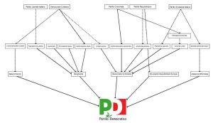 """L'albero """"genealogico del PD (clicca sull'immagine per ingrandirla)"""